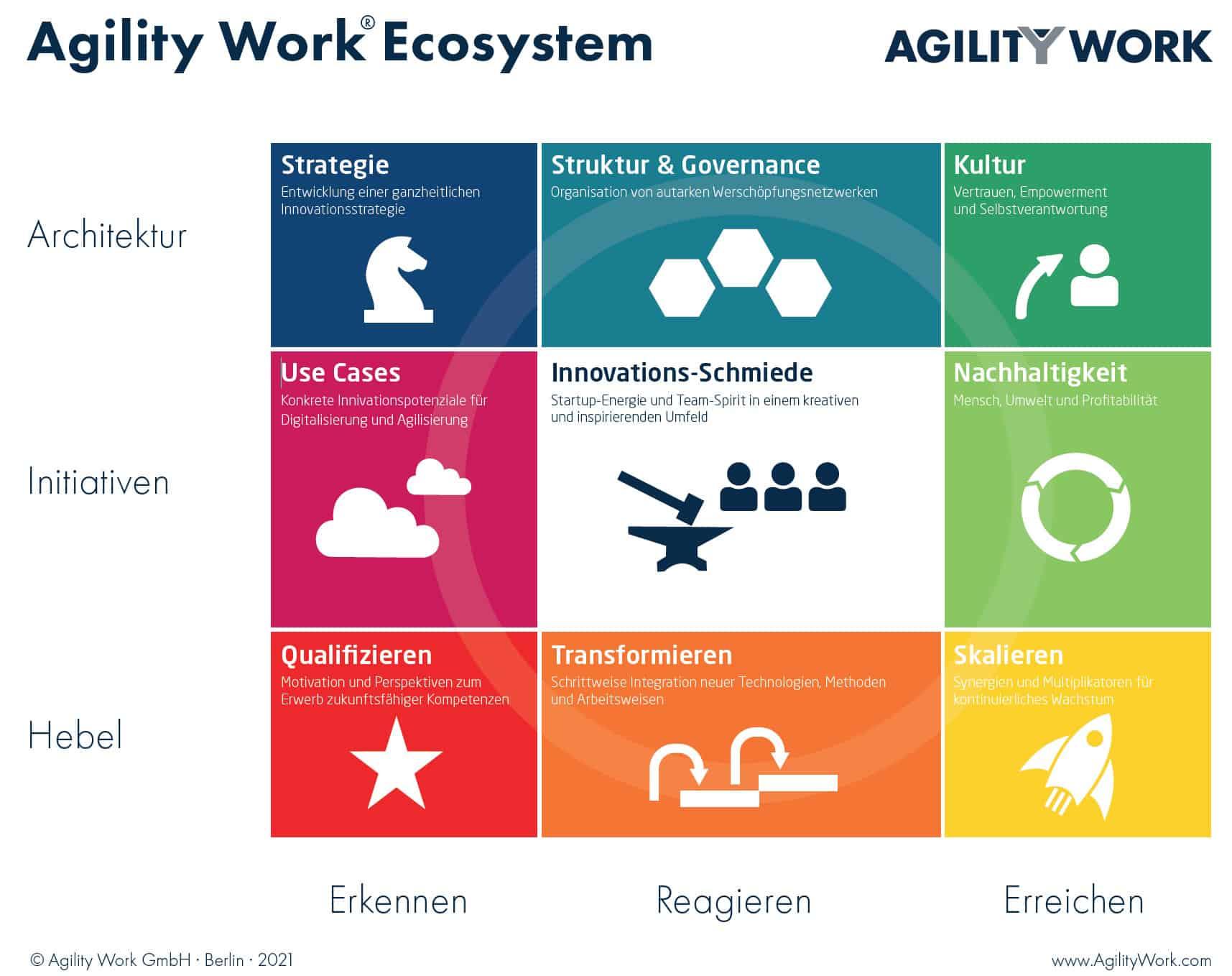 Agility Work® Ecosystem