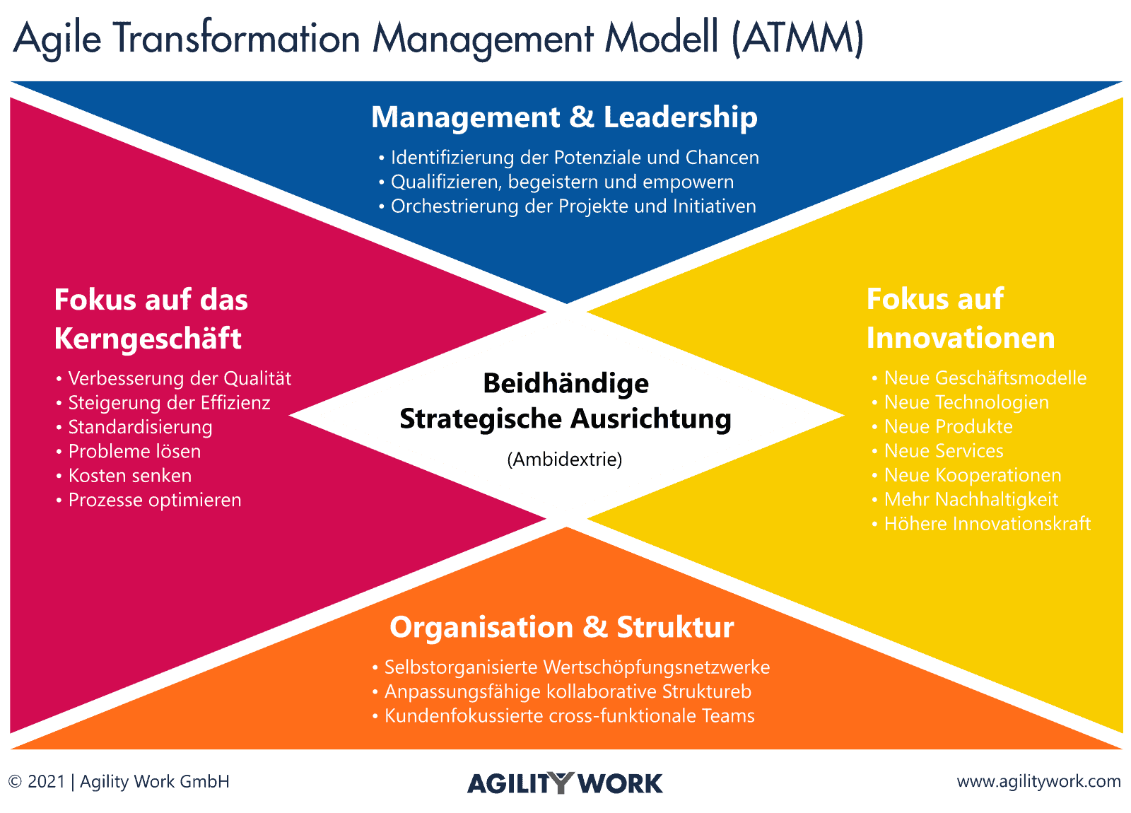 Agile Transformation Management Modell