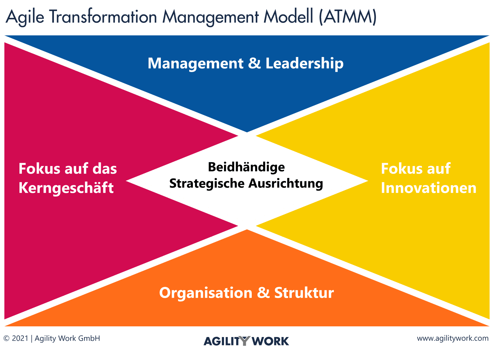 Transformation Management Modell