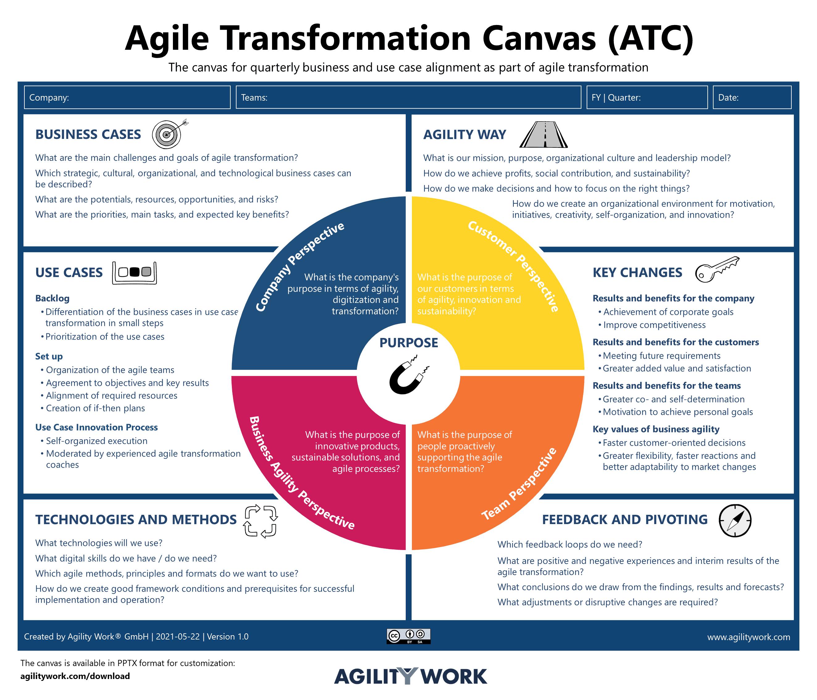 Agile Transformation Canvas