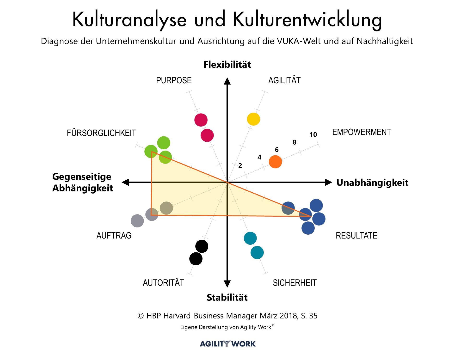 Kulturanalyse und Kulturentwicklung