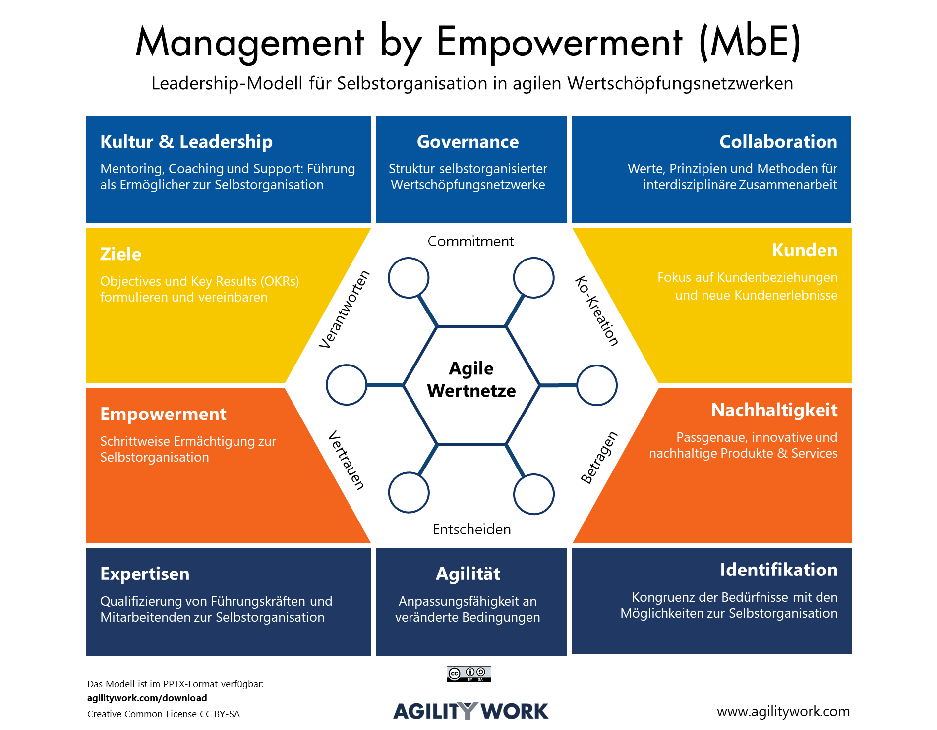 Management by Empowerment (MbE)