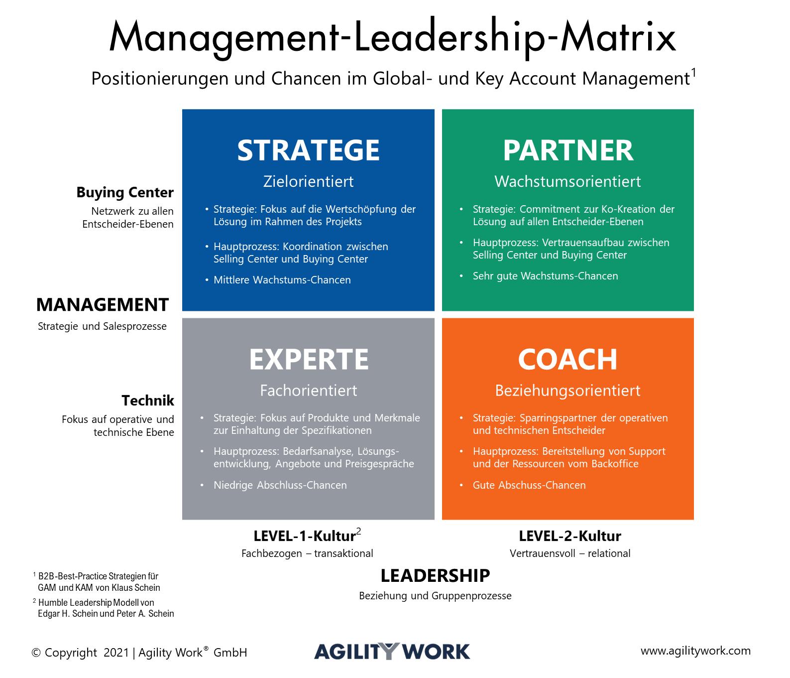 Management-Leadership-Matrix