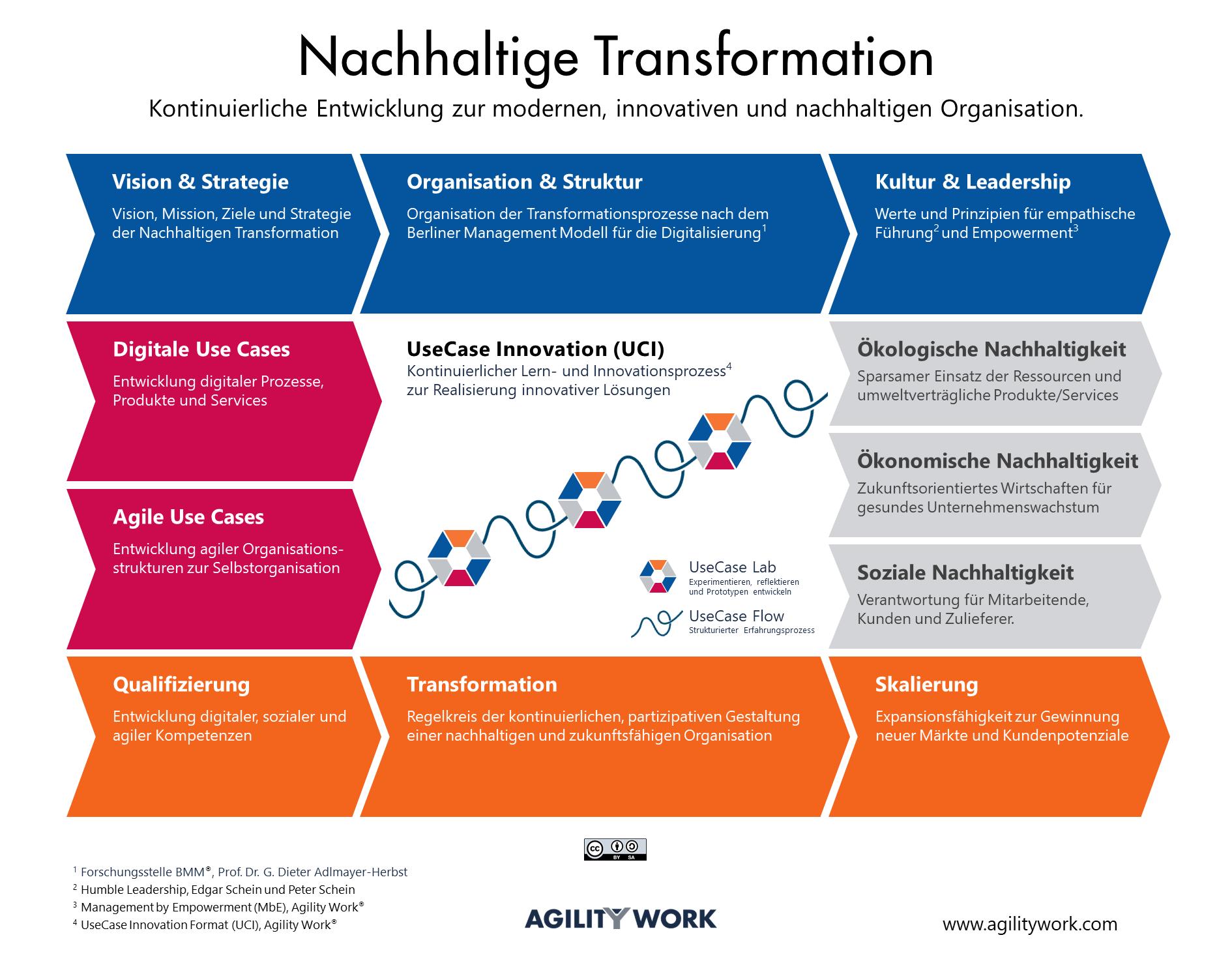 Nachhaltige Transformation - CC BY-SA