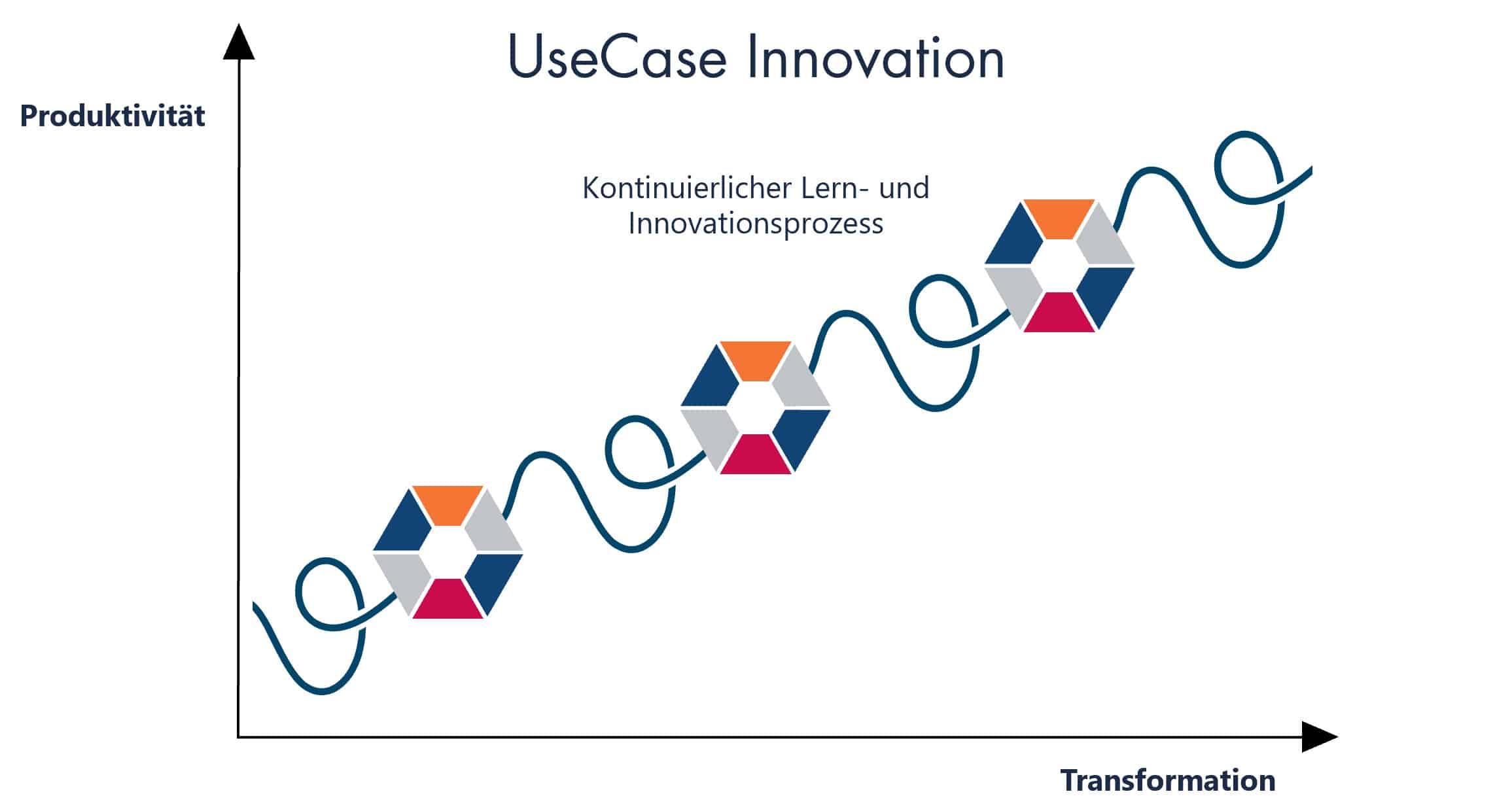 zu UseCase Innovation