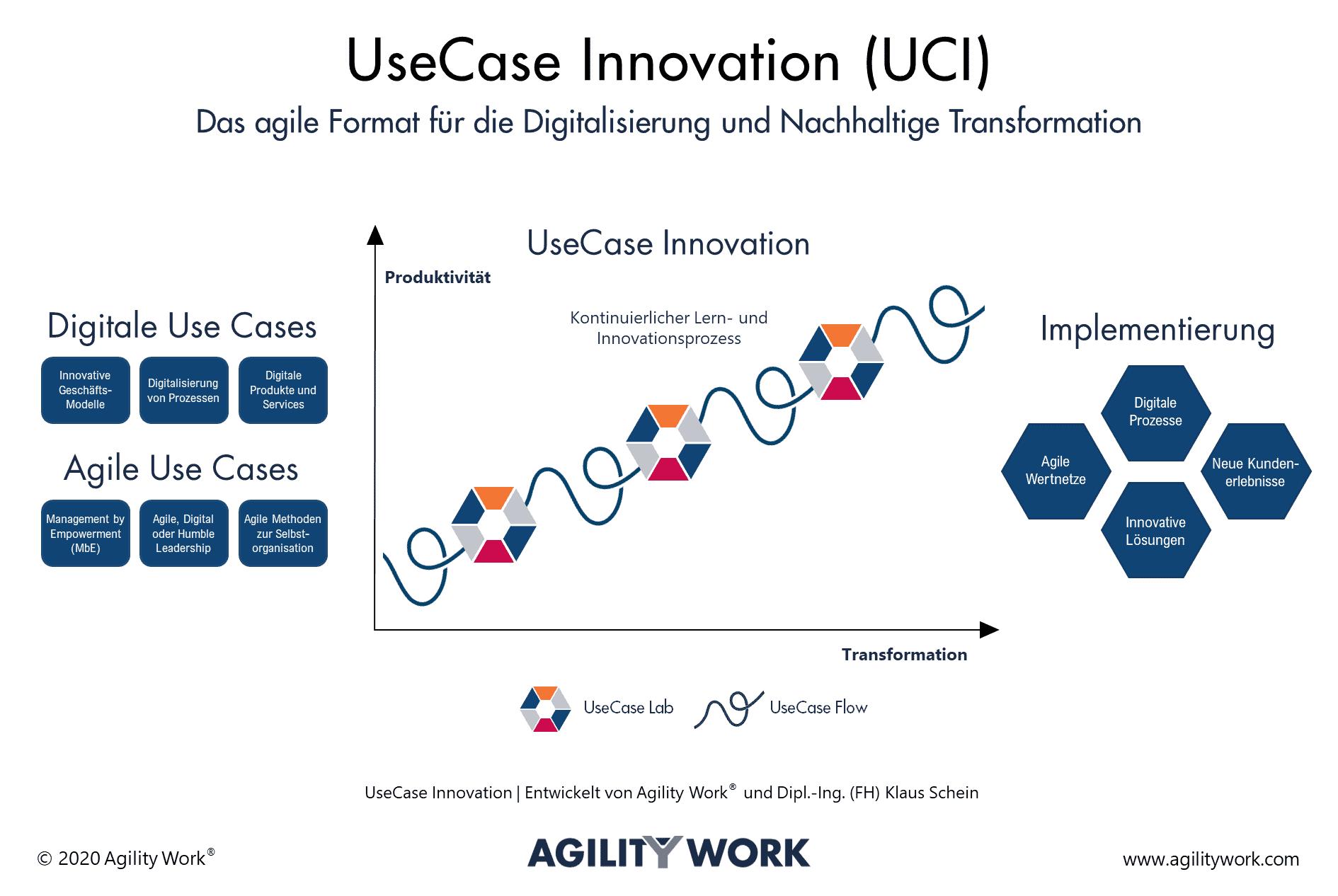 UseCase Innovation
