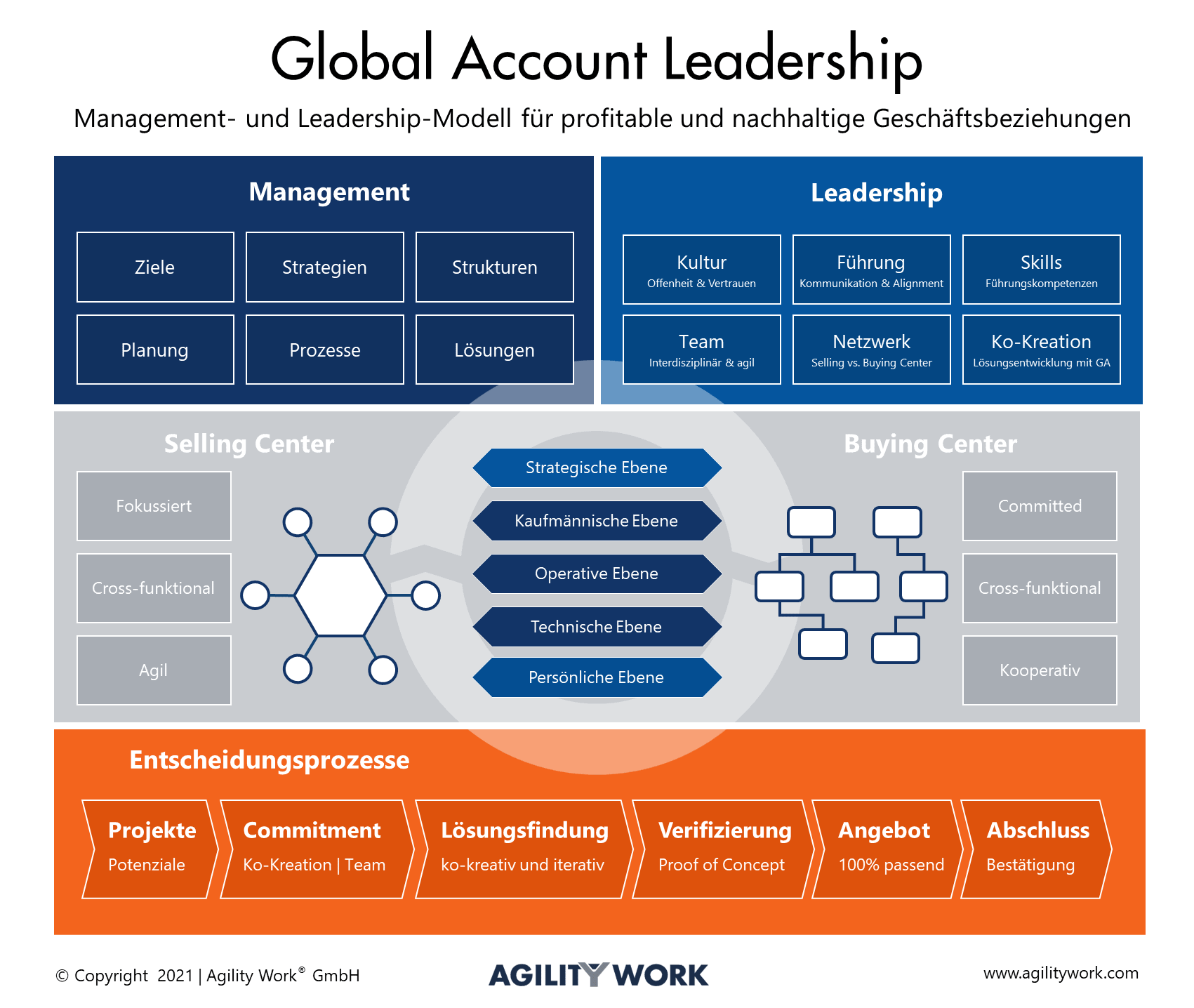 Global-Account-Leadership
