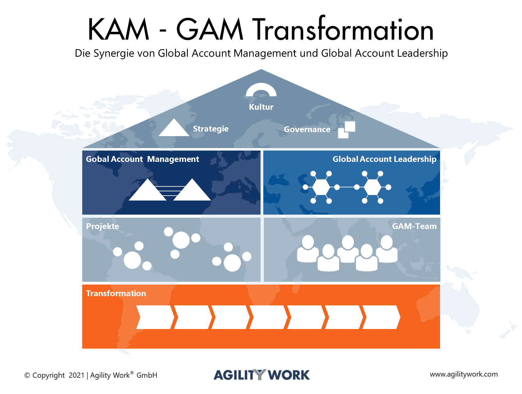 Global Account Management Transformation