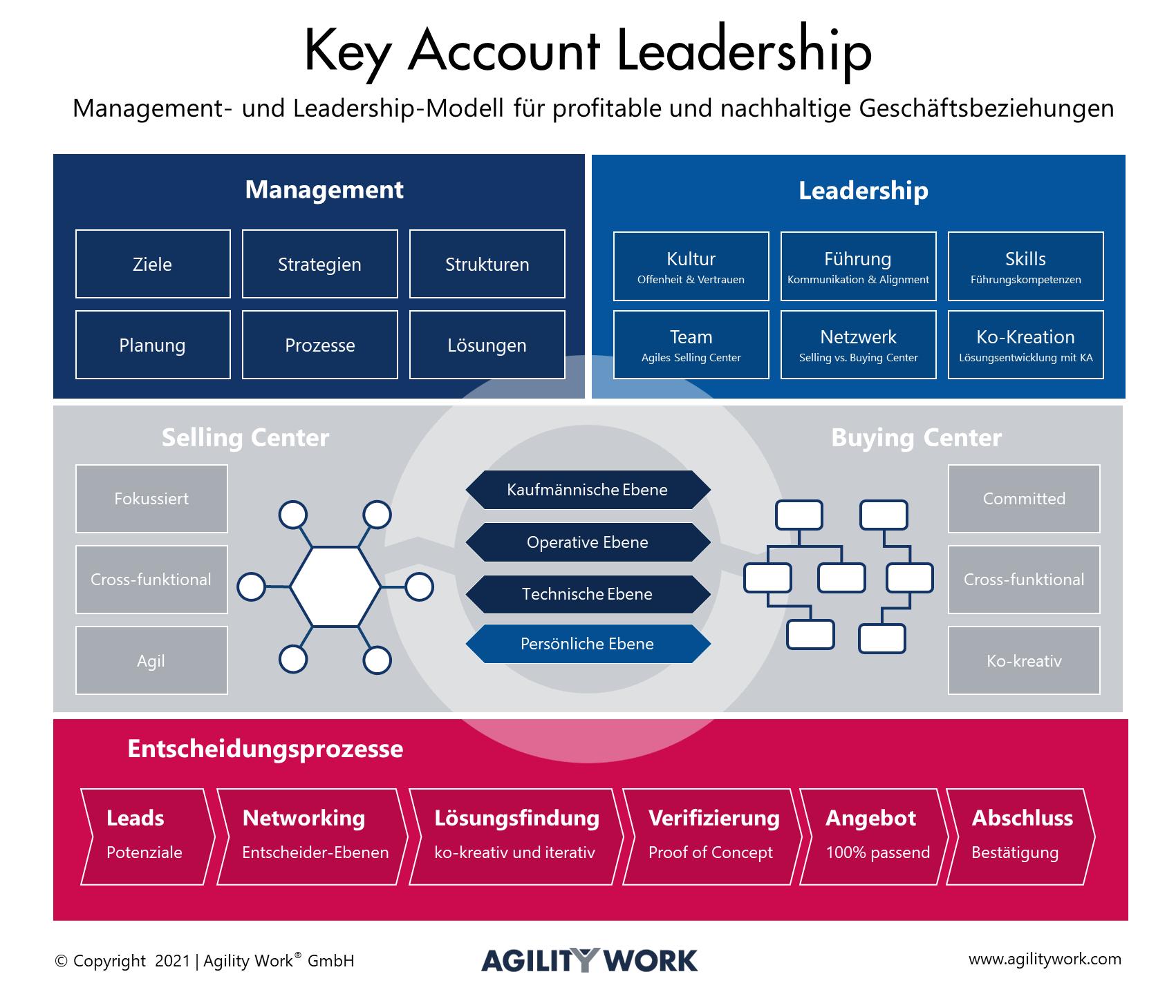 Key Account Leadership
